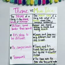 Friendship Chart For School Teaching Theme 11 Ideas To Try In English Language Arts