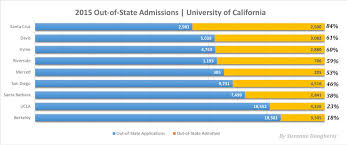 out of state uc admission rates out of state uc admission rates