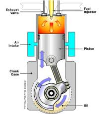 er manpreet singh basic terms of internal combustion engines eme a diesel engine also known as a compression ignition engine and sometimes capitalized as diesel engine is an internal combustion engine that uses the heat