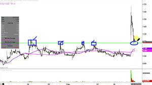 Tkai Stock Chart Tkai Stock Chart Technical Analysis