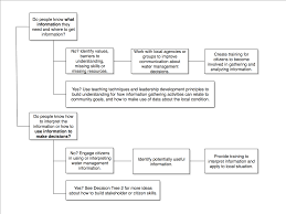Decision Tree Flowchart Tree 3c National Extension Water