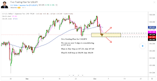 Crypto Trader Charts Find The Best Tradingview Charts 10 Crypto Traders To Follow