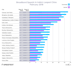 Internet Speed Chart Speed Test Reveals The Ranking Of Internet Speeds Of Cities