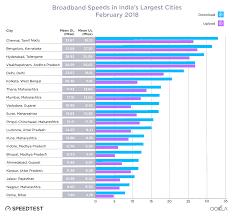 Indias Digital Divide How Broadband Speed Splits The Nation