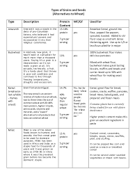 Protein In Seeds Chart Grains Comparison Chart