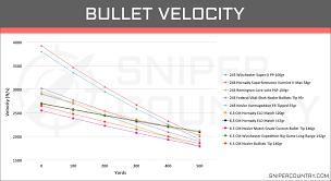 Remington Bullet Drop Online Charts Collection