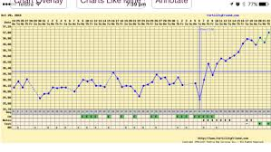 Bbt Chart Bfp Bbt Charts Which Were A Bfp Getting Pregnant Babycenter
