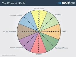 Life Chart Template Wheel Of Life For Happiness And Success In A Balanced Life