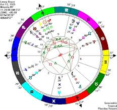 Learning Curve On The Ecliptic Lenny Bruce Another Libran