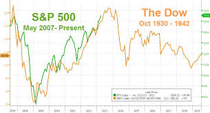 1936 Redux Its Really Never Different This Time Zero Hedge
