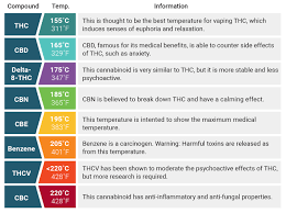 Vape Temp Chart The Right Vaporizer Temperatures For Cannabis Zamnesia