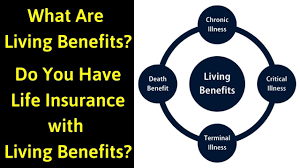 The chart below shows some of these guidelines and the general range across companies. Living Benefits Life Insurance Is Smartphone Of Life Insurance What Are Living Benefits Youtube