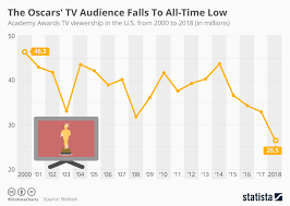 Chart The Oscars Tv Audience Falls To All Time Low Statista