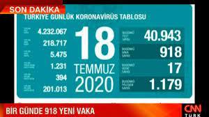 Sağlık Bakanı Fahrettin Koca, 18 Temmuz korona tablosu ve vaka sayısını  açıkladı - Son Dakika Haberleri