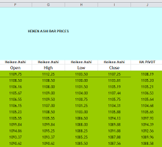 Heikin Ashi Charts In Excel Heiken Ashi For Trend Direction With Excel Emini Trading