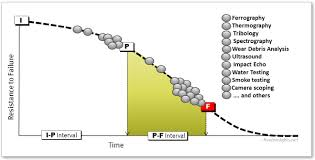 predictive maintenance pdm technologies along the p f curve in relation to potential failure