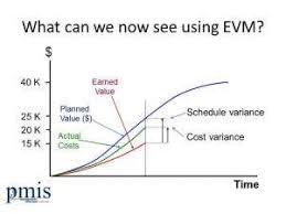 Earned Value Management Evm Training From The Uk