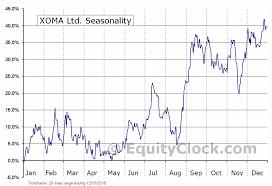 Xoma Ltd Nasd Xoma Seasonal Chart Equity Clock