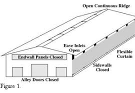 livestock housing ventilation natural ventilation design and livestock housing ventilation natural ventilation design and management for dairy housing the dairy site