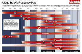 Dance Music Frequency Chart Eq Frequency Chart For Electronic Music How To Make