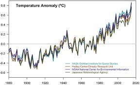 Global Temperature Change Chart Climate Change In Ten Graphs Channel 4 News