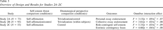 the dramaturgical perspective in relation to self and culture  table 3 overview of design and results for studies 2a 2c