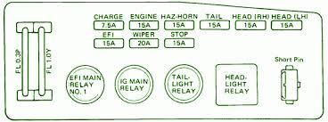 85 toyota fuse box diagram house wiring diagram symbols \u2022 fuse box diagram 1985 toyota pickup 1985 toyota celica gts 22re main fuse box diagram wire center u2022 rh linxglobal co 1985 toyota corolla fuse box diagram 1985 toyota 4runner fuse box