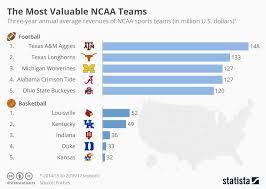 Basketball Chart Statistics Chart The Most Valuable Ncaa Teams Statista