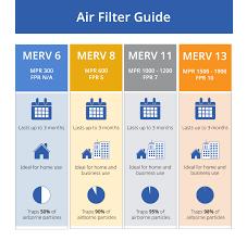 Ashrae Merv Rating Chart Understanding Merv Ratings An Air Filter Guide Levco