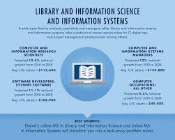 Masters In Library Information Sciences Lis Drexel Online