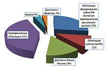 Агентство по страхованию вкладов Википедия Структура вложений средств Фонда обязательного страхования вкладов на 1 января 2012 года