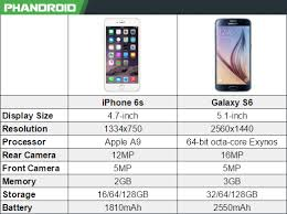 Apple Vs Samsung Chart Iphone 6s Vs Samsung Galaxy S6