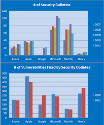 Security Patching Trends For Major Software Vendors