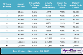 Sbi Fd Plan Chart Sbi Recurring Deposit Interest Rate December 2018