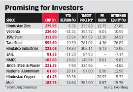 Metal Stocks Rise In Copper Prices Fuels Rally In Stocks Of
