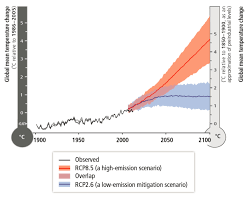 7 Charts Show How Climate Change Is Impacting Everything