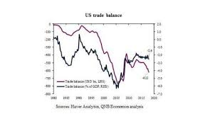 Us Trade Deficit Chart Large Us Trade Deficit Appears Relatively Benign Azad News