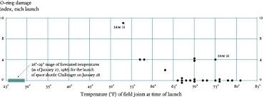 O Ring Temperature Chart Elemental Evidence Stanford Magazine