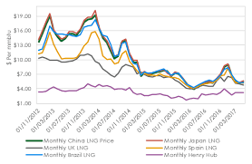 Natural Gas Price Chart 2014 Liquefied Natural Gas Lng Making Natural Gas A Globally