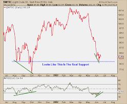 Wti Crude Oil Wti Crude Oil Real Time Chart
