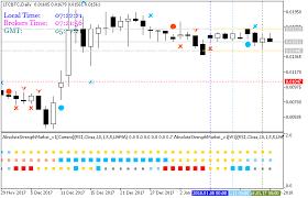 Timezone Price Chart General Mql5 Programming Forum