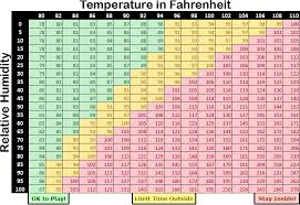 Child Care Temperature Chart Safety Archives Decide On Day Care