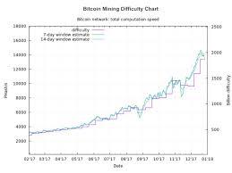 Mining Chart Bitcoin Mining Difficulty Chart Steemit