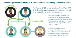 Reallocating Post 9 11 Gi Bill Benefits If A Family Member