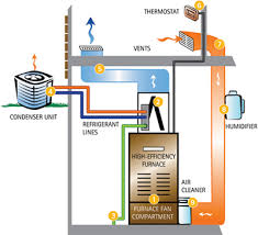 home air conditioning system. category archives: air conditioner home conditioning system c