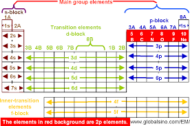 2p Elements in Periodic Table - Structure of the periodic table ...