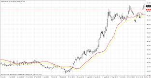 Ringsawin 8hu Ga Free Currency Charts