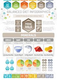Daily Intake Of Vitamins And Minerals Chart 58 Unique Mineral And Vitamin Chart
