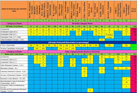 Clat Reservation Chart Why Nlu Jodhpur Rajasthan Not Have Reservation For State