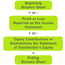 Financial Statements Format Templates Example Of A Financial Report Image Types Of Financial Statements